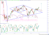 AEX week grafiek met Primary's, Cycle en GrandCycle